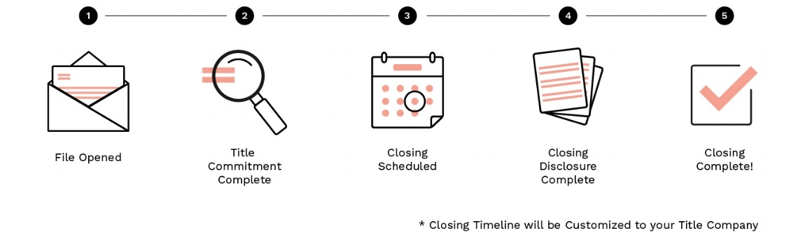 Closing Timeline